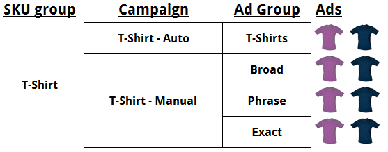 Auto and One Manual Campaign with Ad Groups for each match type
